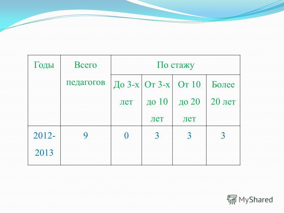 Годы Всего педагогов По стажу До 3-х лет От 3-х до 10 лет От 10 до 20 лет Более 20 лет 2012- 2013 903 33