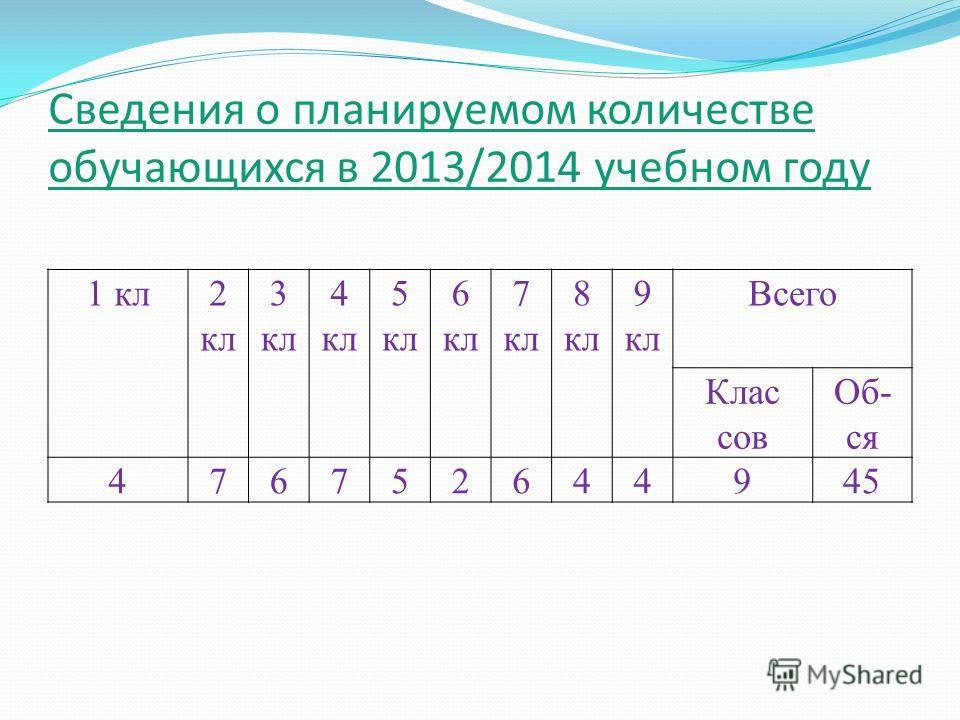 Сведения о планируемом количестве обучающихся в 2013/2014 учебном году 1 кл2 кл 3 кл 4 кл 5 кл 6 кл 7 кл 8 кл 9 кл Всего Клас сов Об- ся 476752644945