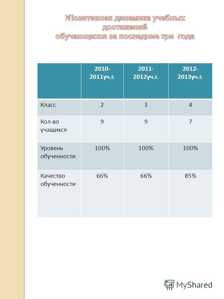2010- 2011уч.г. 2011- 2012уч.г. 2012- 2013уч.г. Класс234 Кол-во учащихся 997 Уровень обученности 100% Качество обученности 66% 85%
