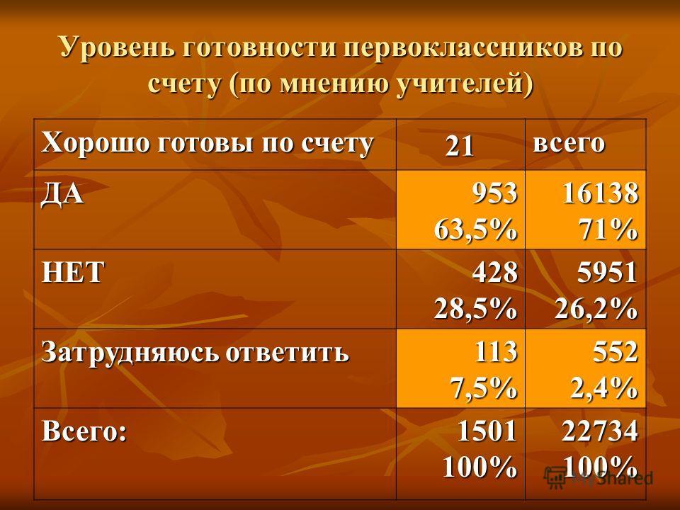 Уровень готовности первоклассников по счету (по мнению учителей) Хорошо готовы по счету 21 всего ДА95363,5%1613871% НЕТ42828,5%595126,2% Затрудняюсь ответить 1137,5%5522,4% Всего:1501100%22734100%