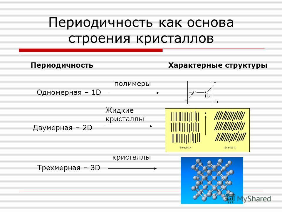 Периодичность как основа строения кристаллов ПериодичностьХарактерные структуры Одномерная – 1D Двумерная – 2D Трехмерная – 3D полимеры Жидкие кристаллы