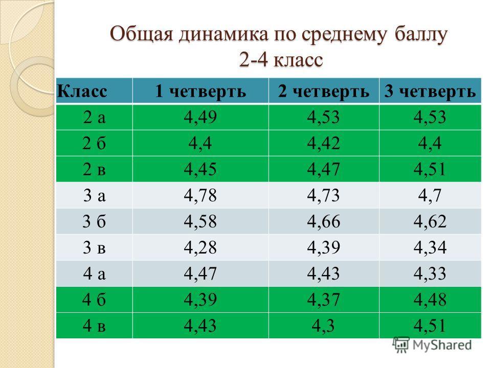 Общая динамика по среднему баллу 2-4 класс Класс1 четверть2 четверть3 четверть 2 а4,494,53 2 б4,44,424,4 2 в4,454,474,51 3 а4,784,734,7 3 б4,584,664,62 3 в4,284,394,34 4 а4,474,434,33 4 б4,394,374,48 4 в4,434,34,51