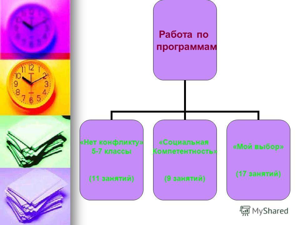 Работа по программам «Нет конфликту» 5-7 классы (11 занятий) «Социальная Компетентность» (9 занятий) «Мой выбор» (17 занятий)