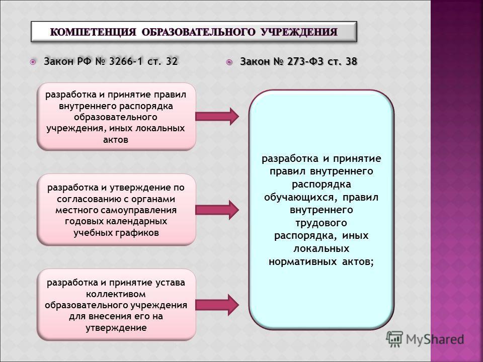 Закон РФ 3266-1 ст. 32 Закон 273-ФЗ ст. 38 Закон 273-ФЗ ст. 38 разработка и принятие правил внутреннего распорядка образовательного учреждения, иных локальных актов разработка и утверждение по согласованию с органами местного самоуправления годовых к