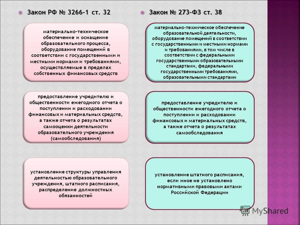 Закон РФ 3266-1 ст. 32 Закон РФ 3266-1 ст. 32 Закон 273-ФЗ ст. 38 Закон 273-ФЗ ст. 38 материально-техническое обеспечение и оснащение образовательного процесса, оборудование помещений в соответствии с государственными и местными нормами и требованиям