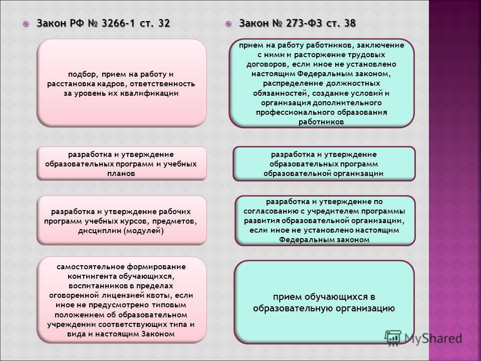 Закон РФ 3266-1 ст. 32 Закон РФ 3266-1 ст. 32 Закон 273-ФЗ ст. 38 Закон 273-ФЗ ст. 38 подбор, прием на работу и расстановка кадров, ответственность за уровень их квалификации разработка и утверждение образовательных программ и учебных планов самостоя