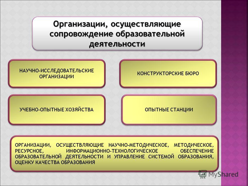 Организации, осуществляющие сопровождение образовательной деятельности ОРГАНИЗАЦИИ, ОСУЩЕСТВЛЯЮЩИЕ НАУЧНО-МЕТОДИЧЕСКОЕ, МЕТОДИЧЕСКОЕ, РЕСУРСНОЕ, ИНФОРМАЦИОННО-ТЕХНОЛОГИЧЕСКОЕ ОБЕСПЕЧЕНИЕ ОБРАЗОВАТЕЛЬНОЙ ДЕЯТЕЛЬНОСТИ И УПРАВЛЕНИЕ СИСТЕМОЙ ОБРАЗОВАНИЯ,