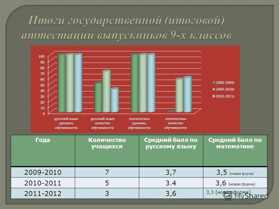 ГодаКоличество учащихся Средний балл по русскому языку Средний балл по математике 2009-201073,73,5 (новая форма) 2010-201153.43,6 (новая форма) 2011-201233,6 3,3 (новая форма)