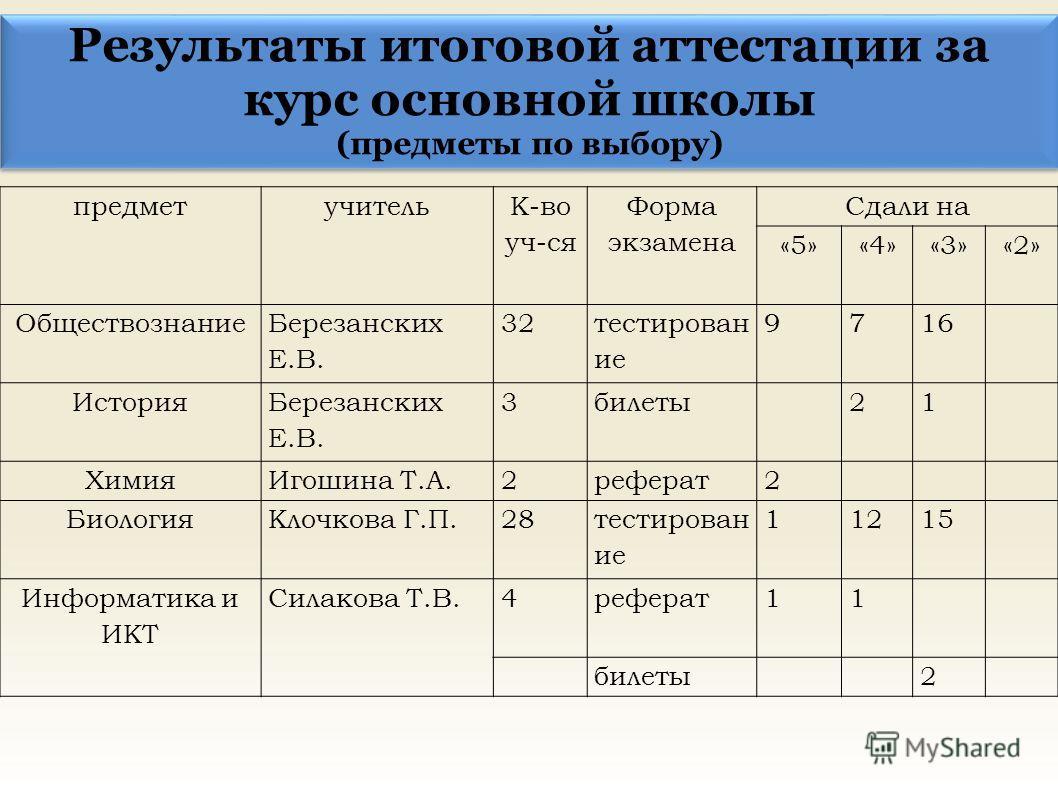 Результаты итоговой аттестации за курс основной школы (предметы по выбору) Результаты итоговой аттестации за курс основной школы (предметы по выбору) предметучитель К-во уч-ся Форма экзамена Сдали на «5»«4»«3»«2» Обществознание Березанских Е.В. 32 те