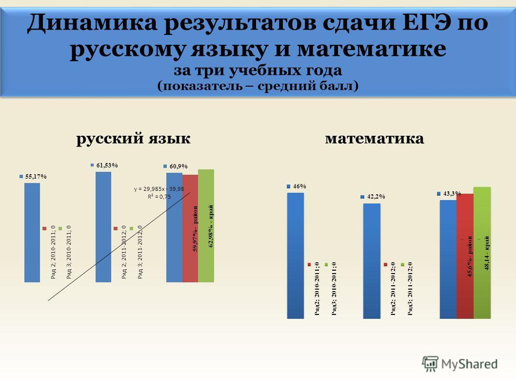 Динамика результатов сдачи ЕГЭ по русскому языку и математике за три учебных года (показатель – средний балл) Динамика результатов сдачи ЕГЭ по русскому языку и математике за три учебных года (показатель – средний балл) русский языкматематика