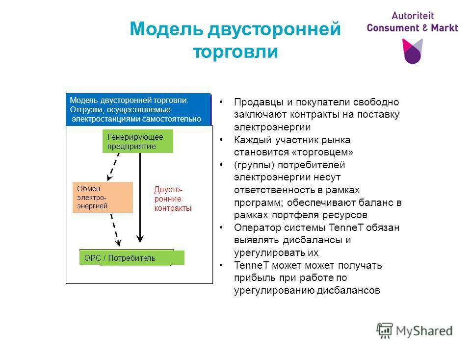 Модель двусторонней торговли Продавцы и покупатели свободно заключают контракты на поставку электроэнергии Каждый участник рынка становится «торговцем» (группы) потребителей электроэнергии несут ответственность в рамках программ; обеспечивают баланс
