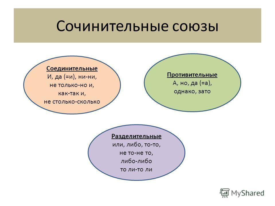 Сочинительные союзы Соединительные И, да (=и), ни-ни, не только-но и, как-так и, не столько-сколько Противительные А, но, да (=а), однако, зато Разделительные или, либо, то-то, не то-не то, либо-либо то ли-то ли