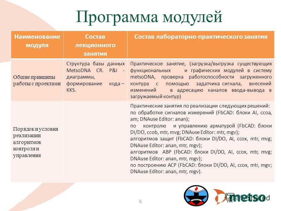 Программа модулей 6 Наименование модуля Состав лекционного занятия Состав лабораторно-практического занятия Общие принципы работы с проектами Структура базы данных MetsoDNA CR. P&I - диаграммы, формирование кода – KKS. Практическое занятие, (загрузка