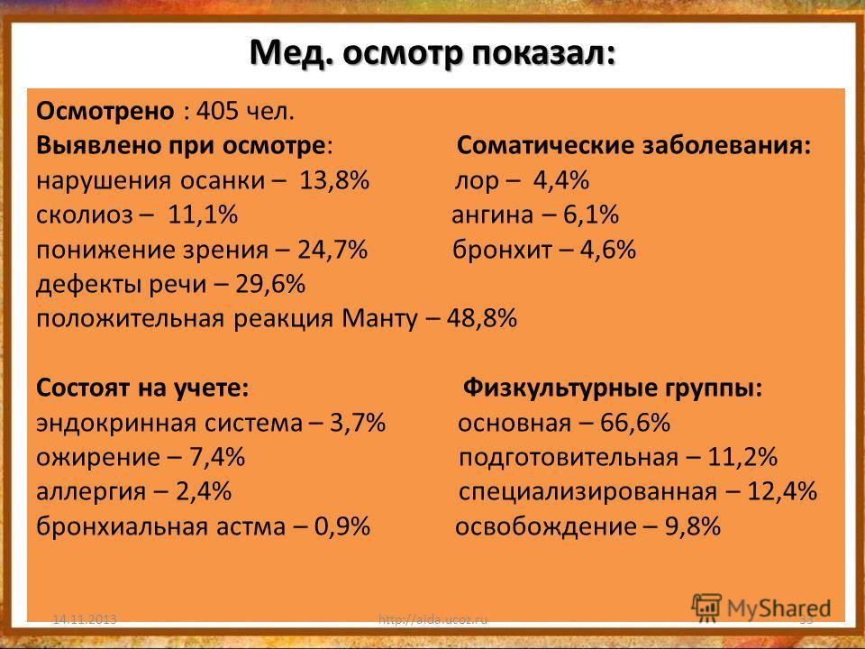 Мед. осмотр показал: Осмотрено : 405 чел. Выявлено при осмотре: Соматические заболевания: нарушения осанки – 13,8% лор – 4,4% сколиоз – 11,1% ангина – 6,1% понижение зрения – 24,7% бронхит – 4,6% дефекты речи – 29,6% положительная реакция Манту – 48,