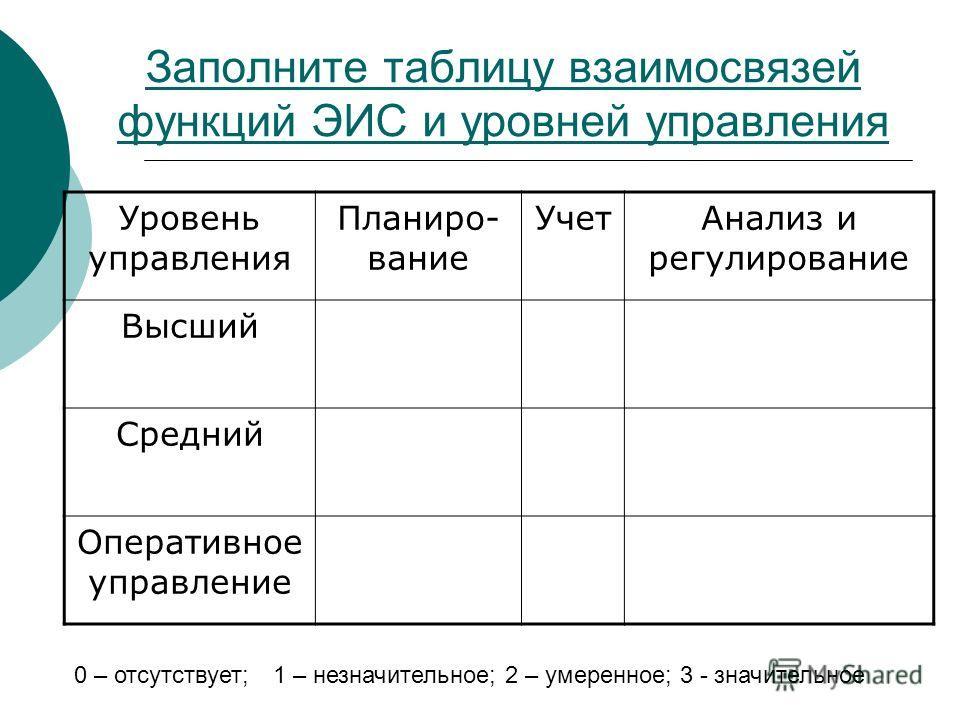 Заполните таблицу взаимосвязей функций ЭИС и уровней управления Уровень управления Планиро- вание УчетАнализ и регулирование Высший Средний Оперативное управление 0 – отсутствует; 1 – незначительное; 2 – умеренное; 3 - значительное