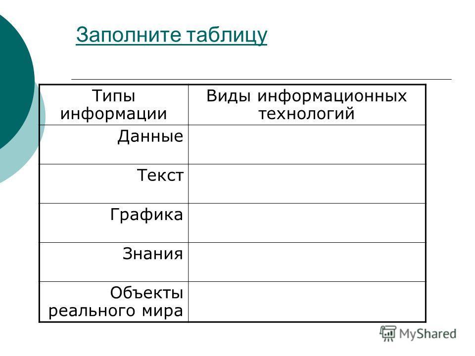 Заполните таблицу Типы информации Виды информационных технологий Данные Текст Графика Знания Объекты реального мира