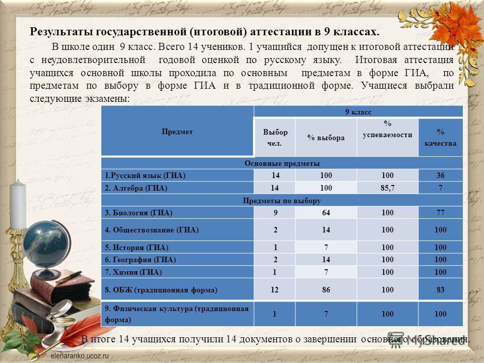 Результаты государственной (итоговой) аттестации в 9 классах. В школе один 9 класс. Всего 14 учеников. 1 учащийся допущен к итоговой аттестации с неудовлетворительной годовой оценкой по русскому языку. Итоговая аттестация учащихся основной школы прох