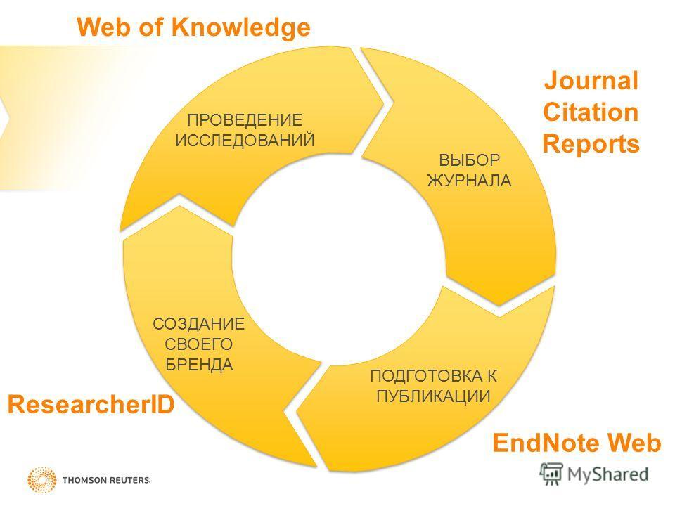 ПРОВЕДЕНИЕ ИССЛЕДОВАНИЙ ВЫБОР ЖУРНАЛА ПОДГОТОВКА К ПУБЛИКАЦИИ СОЗДАНИЕ СВОЕГО БРЕНДА Web of Knowledge Journal Citation Reports EndNote Web ResearcherID
