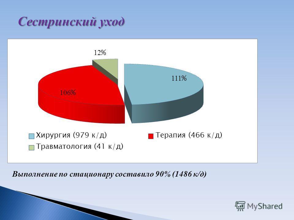 Выполнение по стационару составило 90% (1486 к/д)