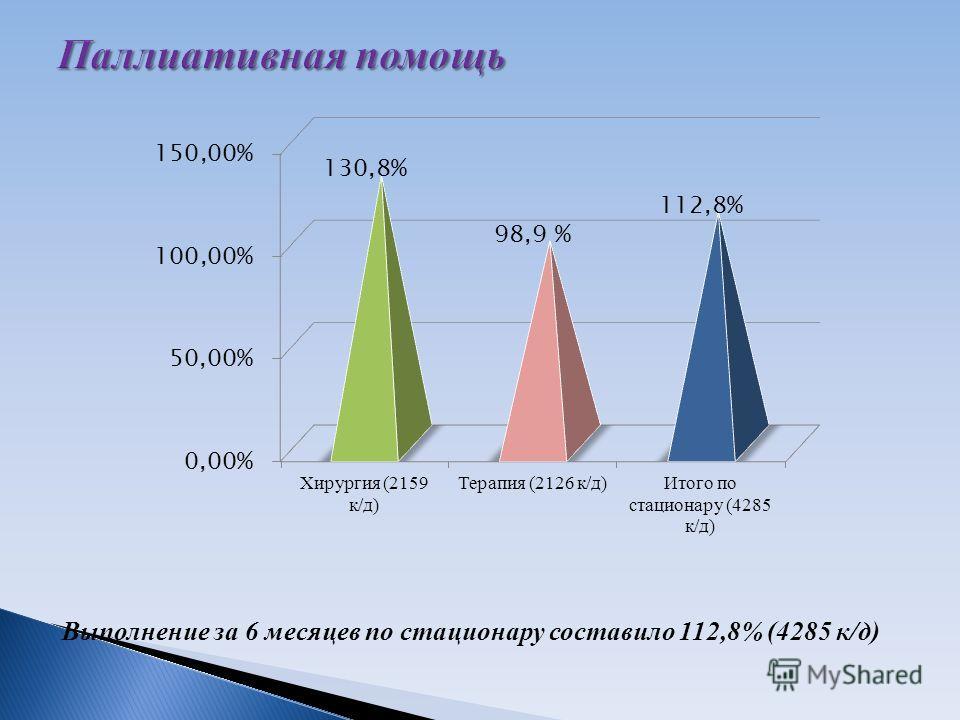 Выполнение за 6 месяцев по стационару составило 112,8% (4285 к/д)