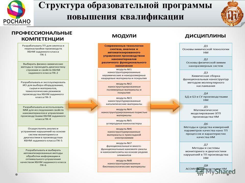 Структура образовательной программы повышения квалификации