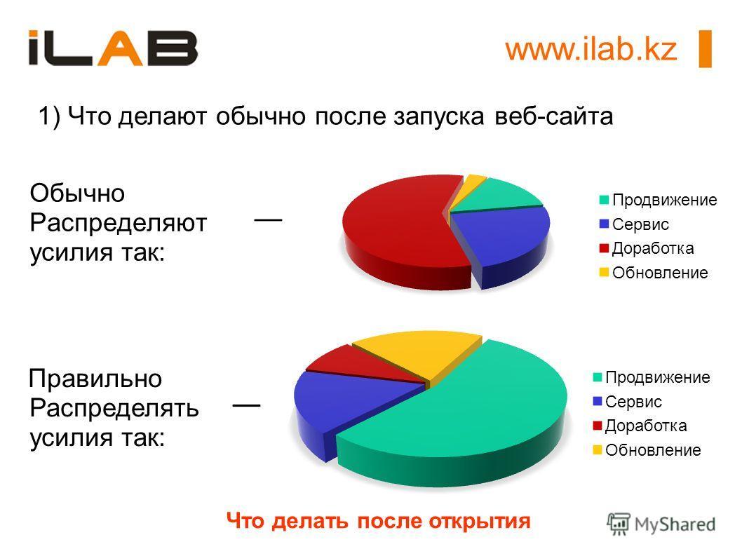 Обычно Распределяют усилия так: Правильно Распределять усилия так: Что делать после открытия 1) Что делают обычно после запуска веб-сайта www.ilab.kz
