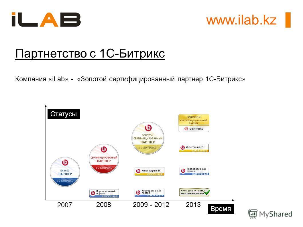 Партнетство с 1С-Битрикс Компания «iLab» - «Золотой сертифицированный партнер 1C-Битрикс» Статусы Время 2007 2008 2009 - 2012 www.ilab.kz 2013