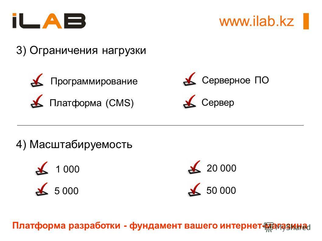 www.ilab.kz Платформа разработки - фундамент вашего интернет-магазина 3) Ограничения нагрузки Программирование Серверное ПО Платформа (CMS) Сервер 4) Масштабируемость 1 000 20 000 5 000 50 000