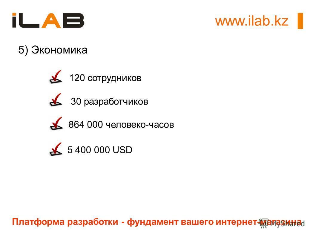 www.ilab.kz Платформа разработки - фундамент вашего интернет-магазина 5) Экономика 120 сотрудников 864 000 человеко-часов 30 разработчиков 5 400 000 USD