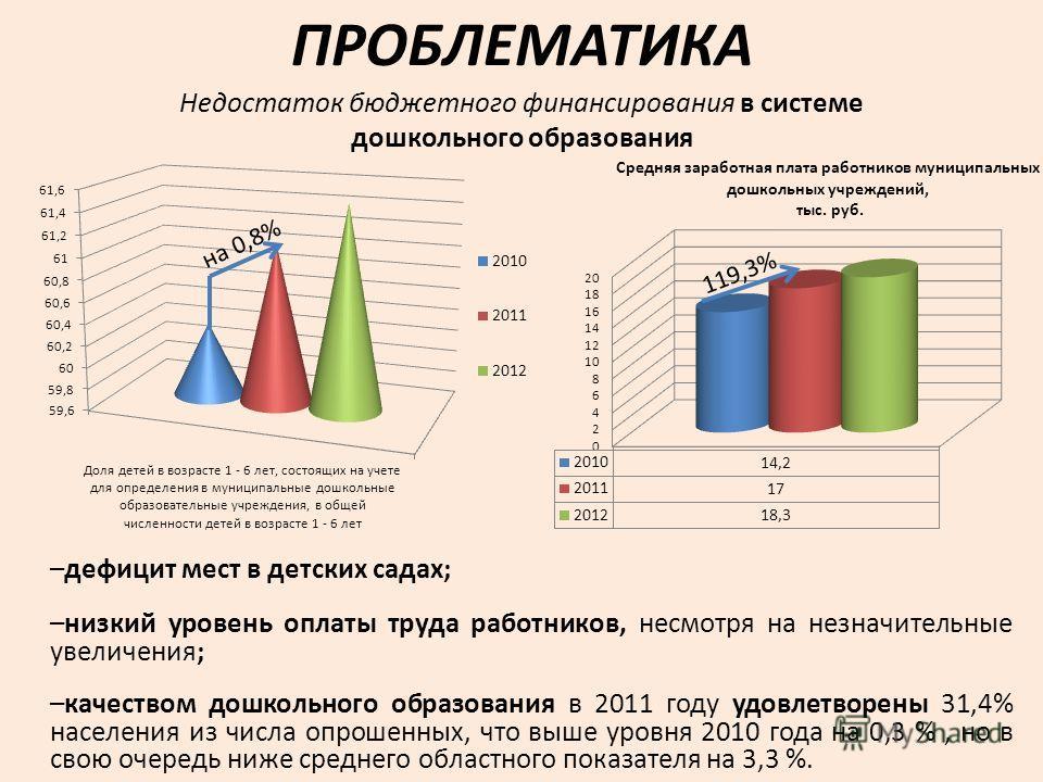 ПРОБЛЕМАТИКА –дефицит мест в детских садах; –низкий уровень оплаты труда работников, несмотря на незначительные увеличения; –качеством дошкольного образования в 2011 году удовлетворены 31,4% населения из числа опрошенных, что выше уровня 2010 года на