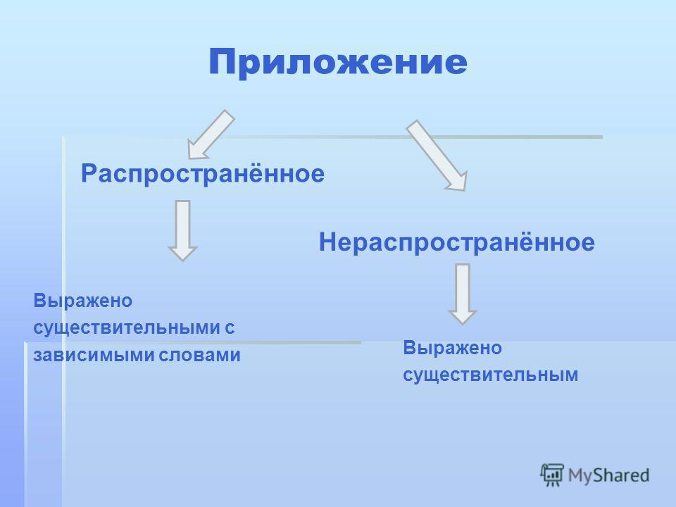 Приложение Распространённое Нераспространённое Выражено существительными с зависимыми словами Выражено существительным
