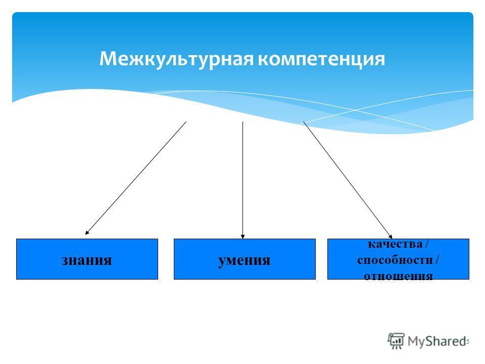 5 Межкультурная компетенция знанияумения качества / способности / отношения