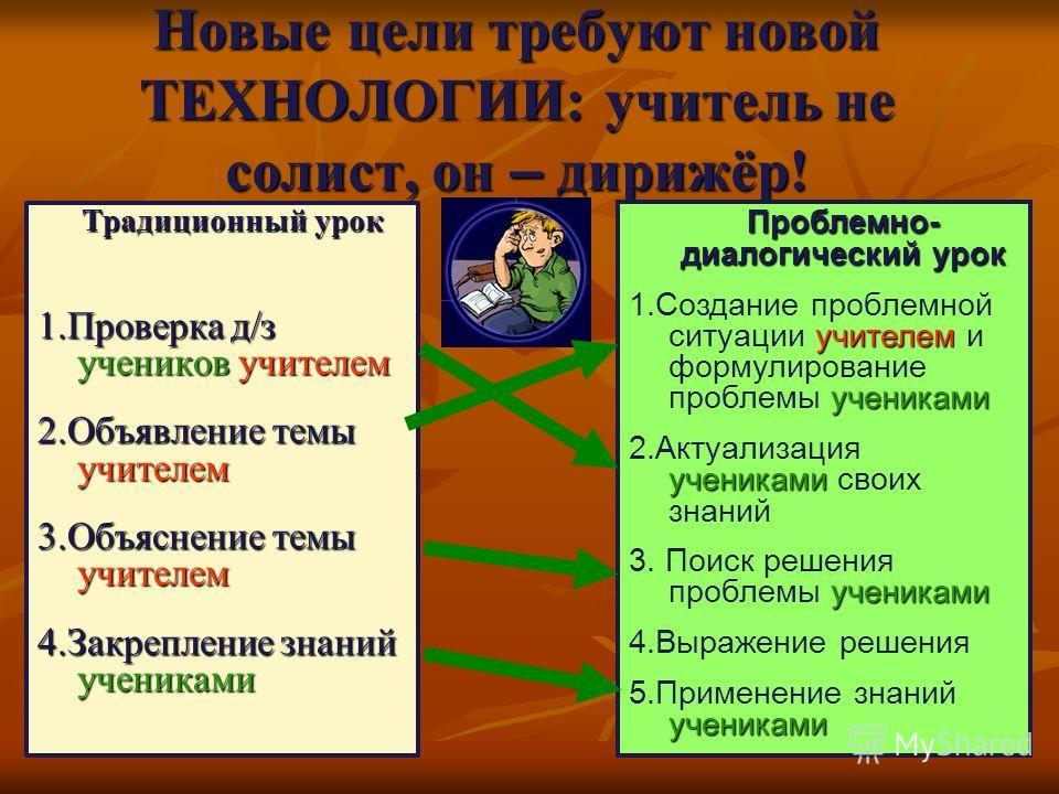 Новые цели требуют новой ТЕХНОЛОГИИ: учитель не солист, он – дирижёр! Традиционный урок Традиционный урок 1.Проверка д/з учеников учителем 2.Объявление темы учителем 3.Объяснение темы учителем 4.Закрепление знаний учениками Проблемно- диалогический у