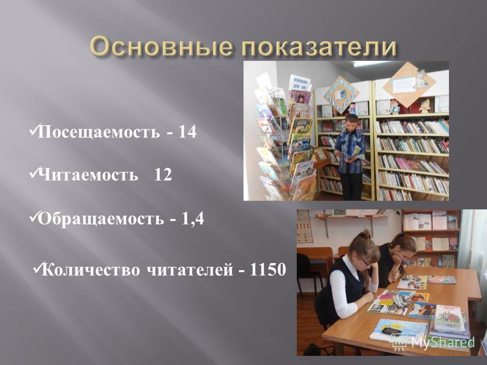 Посещаемость - 14 Читаемость 12 Обращаемость - 1,4 Количество читателей - 1150
