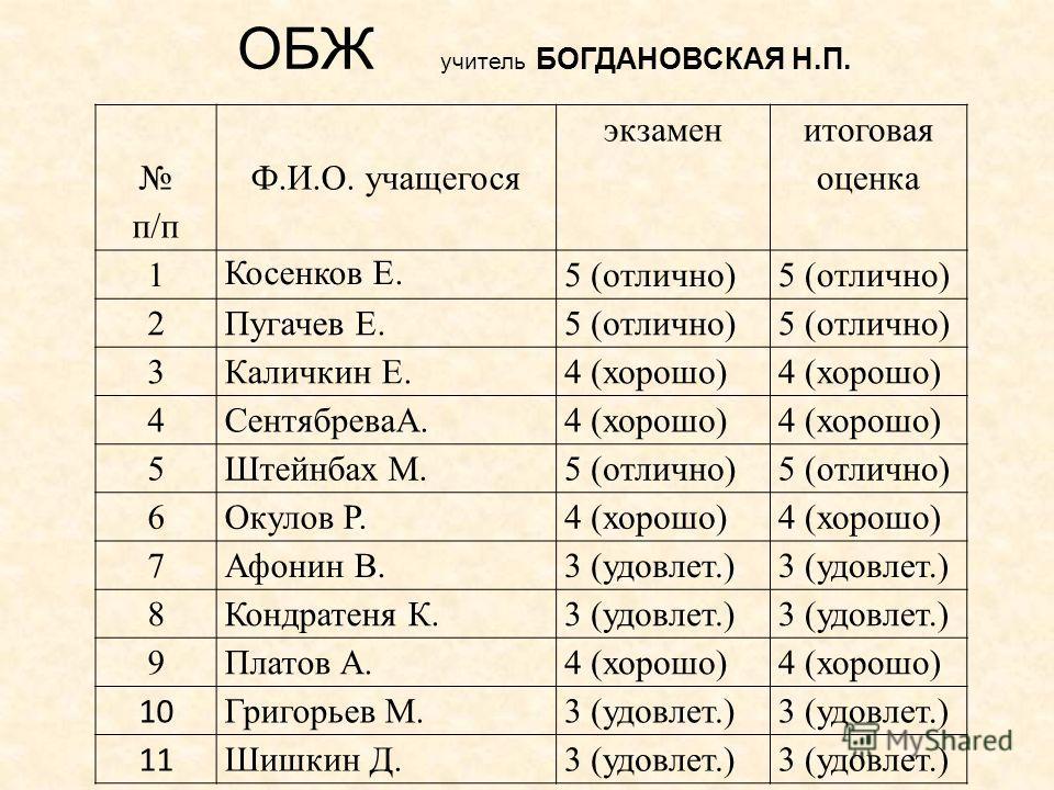 ОБЖ учитель БОГДАНОВСКАЯ Н.П. п/п Ф.И.О. учащегося экзамен итоговая оценка 1 Косенков Е. 5 (отлично) 2Пугачев Е.5 (отлично) 3Каличкин Е.4 (хорошо) 4СентябреваА.4 (хорошо) 5Штейнбах М.5 (отлично) 6Окулов Р.4 (хорошо) 7Афонин В.3 (удовлет.) 8Кондратеня