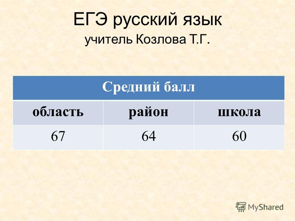 ЕГЭ русский язык учитель Козлова Т.Г. Средний балл областьрайоншкола 676460