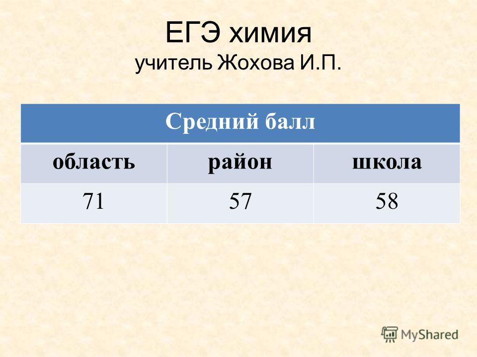 ЕГЭ химия учитель Жохова И.П. Средний балл областьрайоншкола 715758