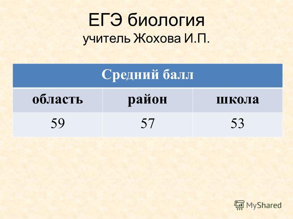 ЕГЭ биология учитель Жохова И.П. Средний балл областьрайоншкола 595753