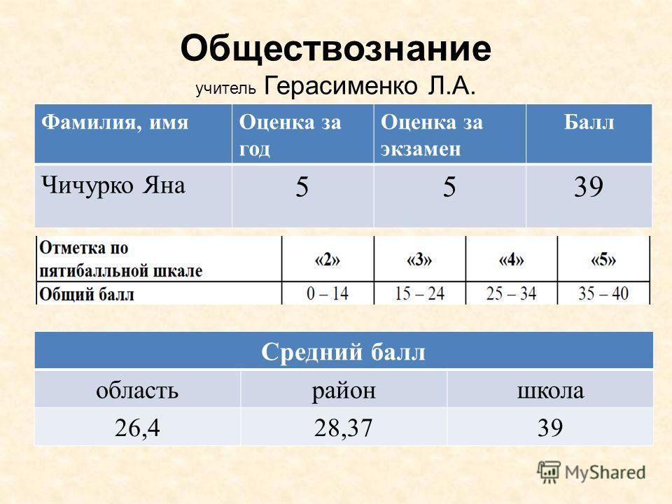 Фамилия, имяОценка за год Оценка за экзамен Балл Чичурко Яна 5539 Обществознание учитель Герасименко Л.А. Средний балл областьрайоншкола 26,428,3739
