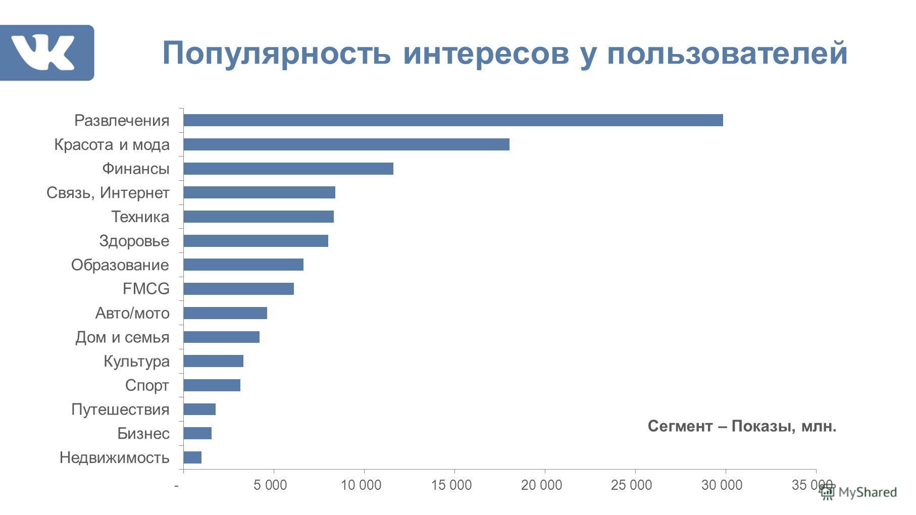 Популярность интересов у пользователей