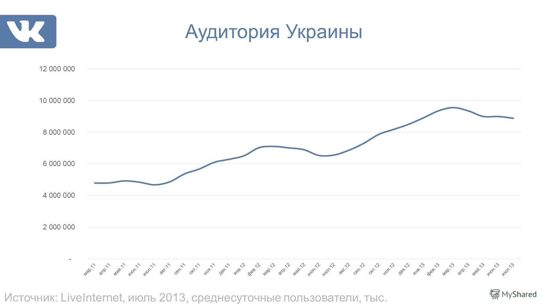 Аудитория Украины Источник: LiveInternet, июль 2013, среднесуточные пользователи, тыс.