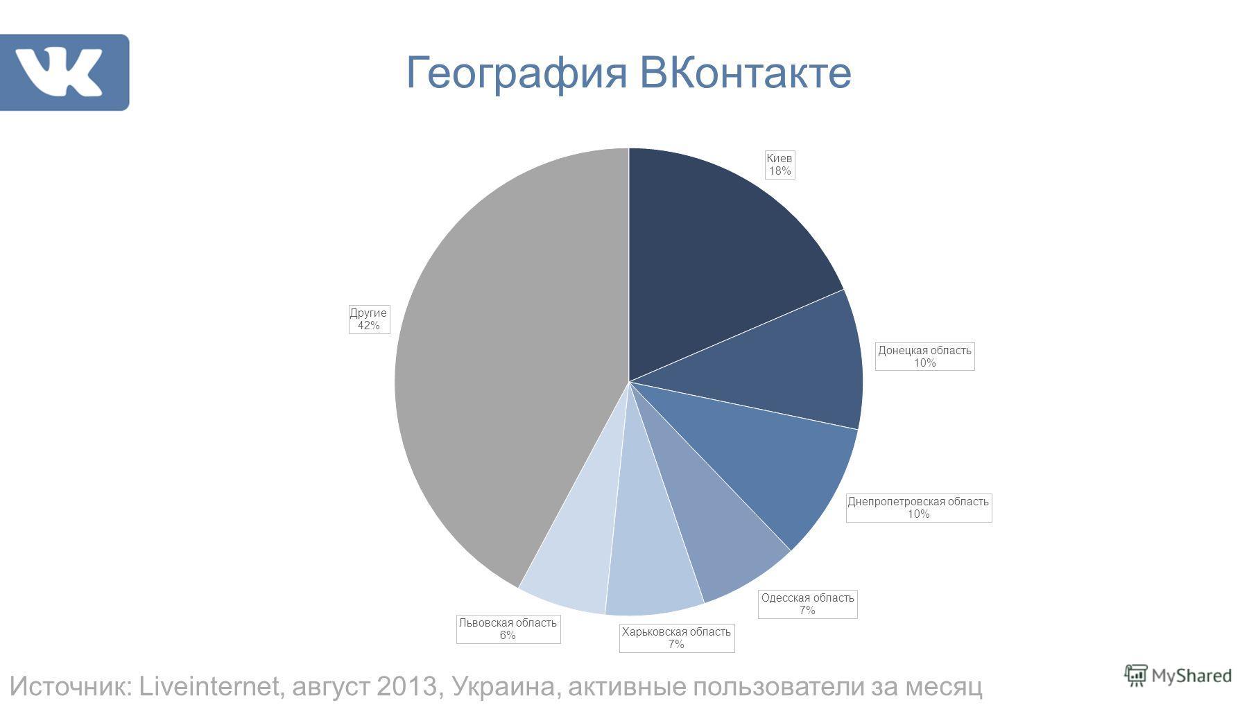 География ВКонтакте Источник: Liveinternet, август 2013, Украина, активные пользователи за месяц