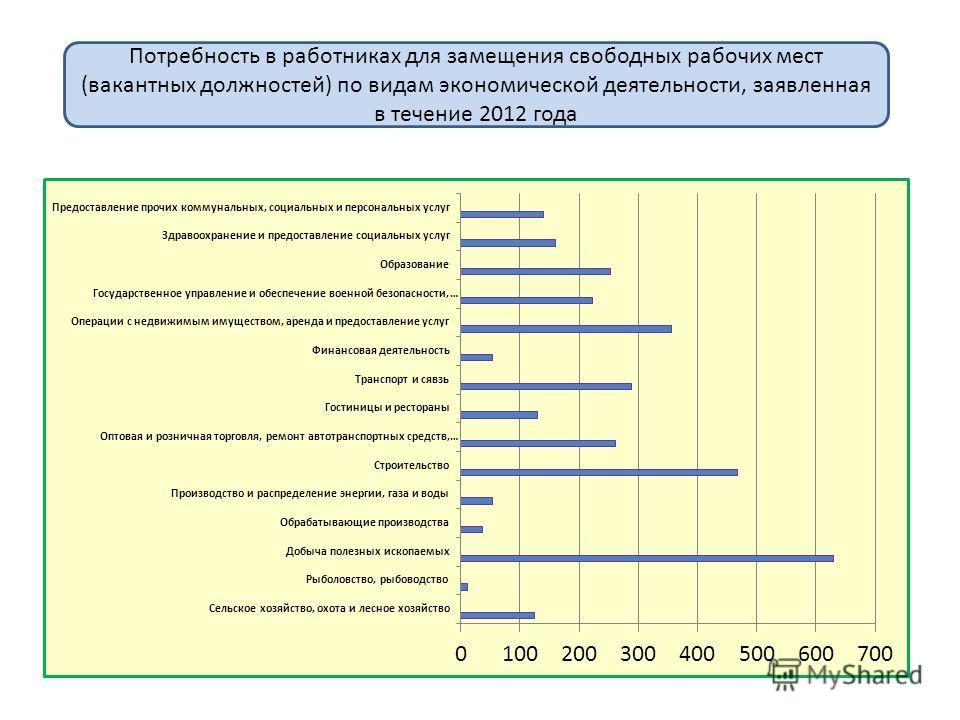 Потребность в работниках для замещения свободных рабочих мест (вакантных должностей) по видам экономической деятельности, заявленная в течение 2012 года