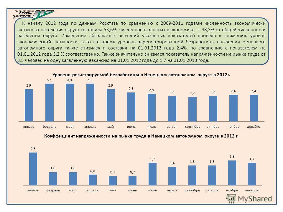 К началу 2012 года по данным Росстата по сравнению с 2009-2011 годами численность экономически активного населения округа составила 53,6%, численность занятых в экономике – 48,3% от общей численности населения округа. Изменение абсолютных значений ук