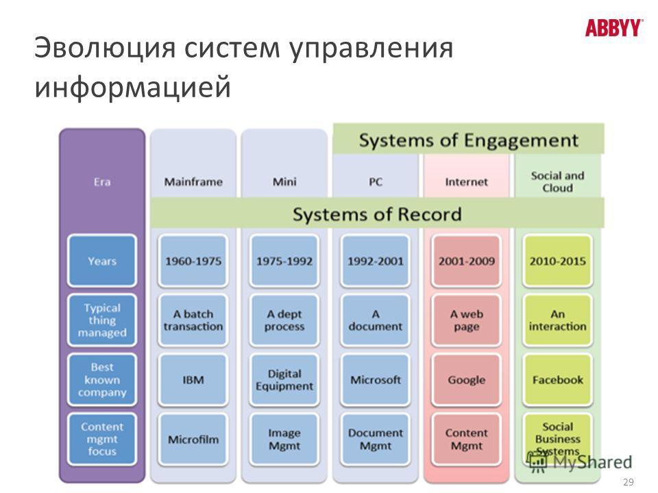 29 Эволюция систем управления информацией
