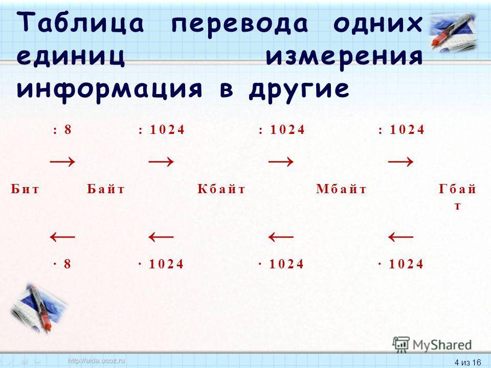 4 из 16 Таблица перевода одних единиц измерения информация в другие : 8: 1024 БитБайтКбайтМбайтГбай т · 8· 1024