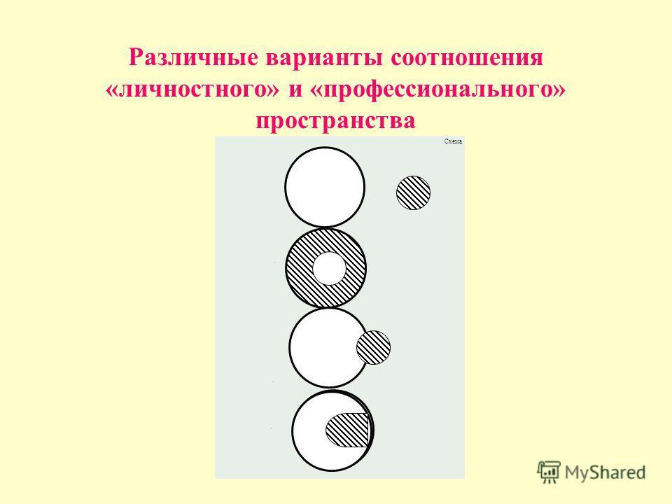 Различные варианты соотношения «личностного» и «профессионального» пространства Схема...