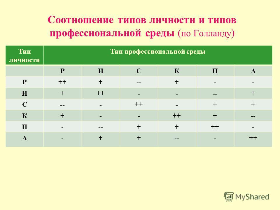 Соотношение типов личности и типов профессиональной среды ( по Голланду ) Тип личности Тип профессиональной среды РИСКПА Р+++--+-- И+++----+ С -++-++ К+-- +-- П- ++++- А-++---++