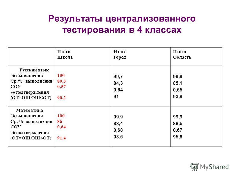 Результаты централизованного тестирования в 4 классах Итого Школа Итого Город Итого Область Русский язык % выполнения Ср.% выполнения СОУ % подтверждения (ОТ=ОШ ОШ