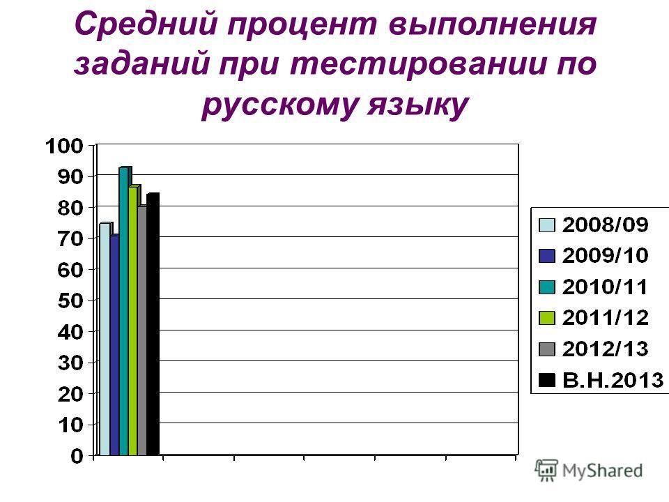 Средний процент выполнения заданий при тестировании по русскому языку
